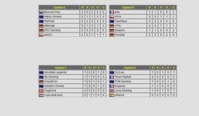 League of legend, The Gaming Series, жеребьевка